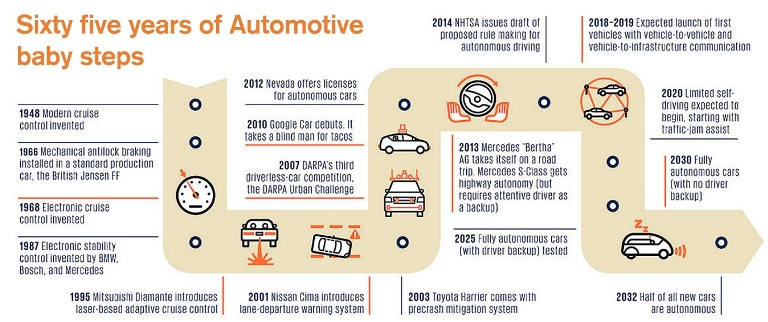 Sixty-five years of Automotive baby steps, Source: Philip Ross, 2014, p. 62